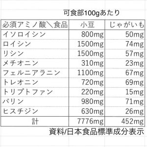 小豆とじゃがいもの必須アミノ酸成分表