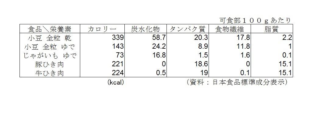 食品栄養素表