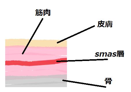 smas層の説明